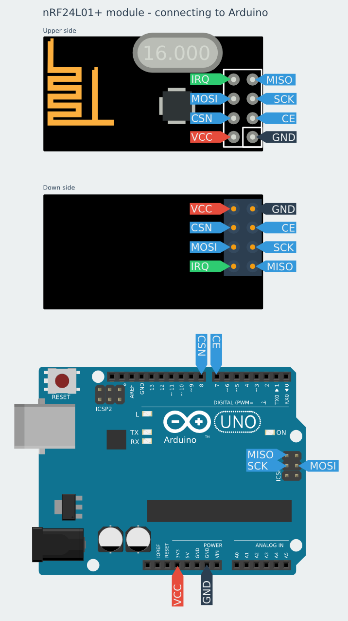 Connecting and programming nRF24L01 with Arduino and other